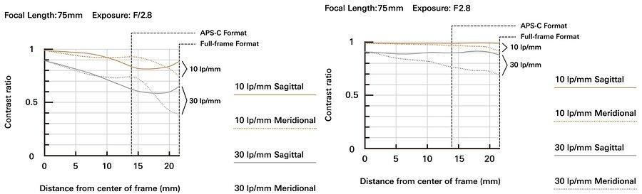 MTF-Kurven: Links das Vorgängermodell 28-75mm F/2.8 Di III RXD (Model A036) und rechts das neue 28-75mm F/2.8 Di III VXD G2 (Model A063) bei 75 mm / f2.8: