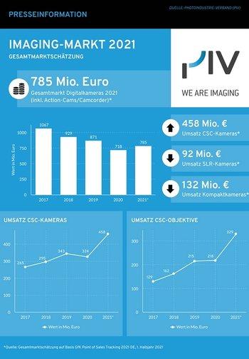 Grafik Gesamtmarktschätzung 2021 für die Foto- und Imagingbranche